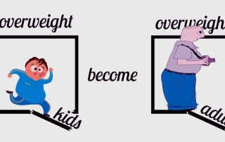 childhood obesity or overweight